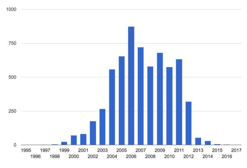 Ставропольский вуз попал в список рекордсменов по выпуску  Всего с 2013 по 2017 год сообщество обнаружило 7251 диссертацию с плагиатом подменой экспериментальных и статистических данных и наблюдений