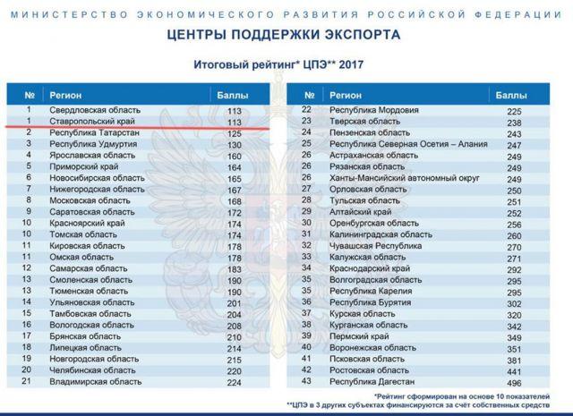 Ставропольский Центр поддержки экспорта стал лучшим в России по итогам 2017 года