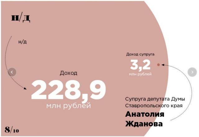 Жена депутата Думы Ставропольского края попала в список «Форбс»