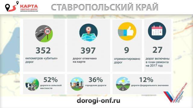 Ставропольские дороги вторую неделю подряд становятся лидерами российского «народного рейтинга» на интерактивной карте ОНФ